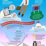 Sistemas modernos de buscar trabajo #infografia #socialmedia