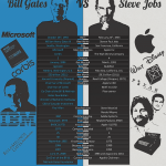 Steve Jobs vs Bill Gates #infografia #infographic