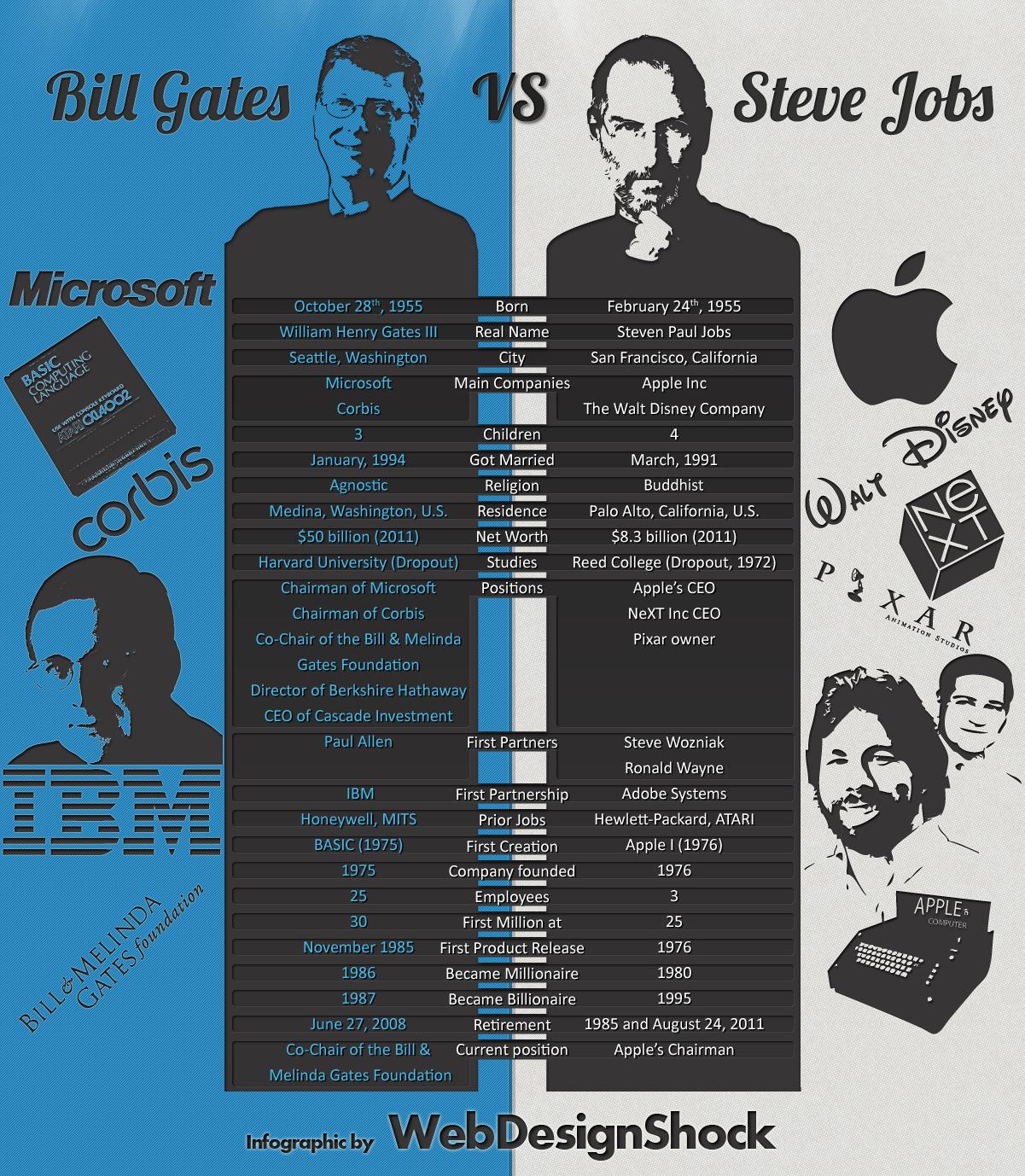 c2042dfa500 Steve Jobs vs Bill Gates #infografia #infographic