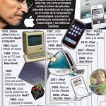 Steve Jobs 1955-2011 #infografia #apple