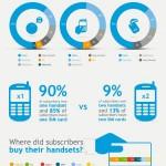 Tendencias del mercado del móvil #infografia #infographic