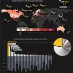Velocidades y precios de Internet en el mundo #infografia #internet