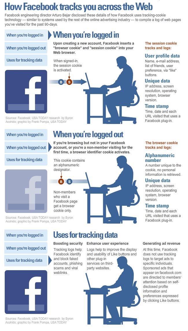 Así te vigila Facebook