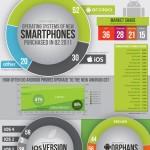 Datos sobre smartphones 2011 #infografia #movil