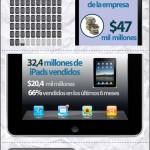 2011 El año de Apple en cifras #infografia #apple