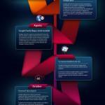 Los grandes cambios de Google en 2011 #infografia #internet #seo