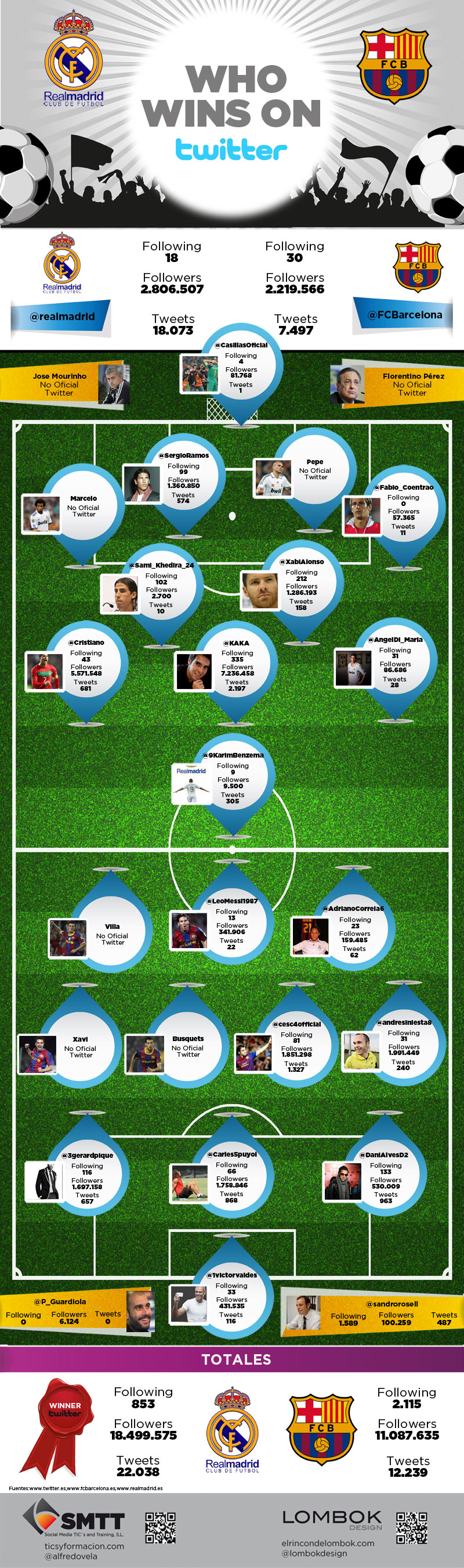 Infografía Clásico Real Madrid vs FC Barcelona en Twitter