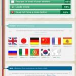 Anatomía del sitio web perfecto #infografia #internet #marketing