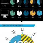 Los smartphones en el trabajo #infografia #tecnologia