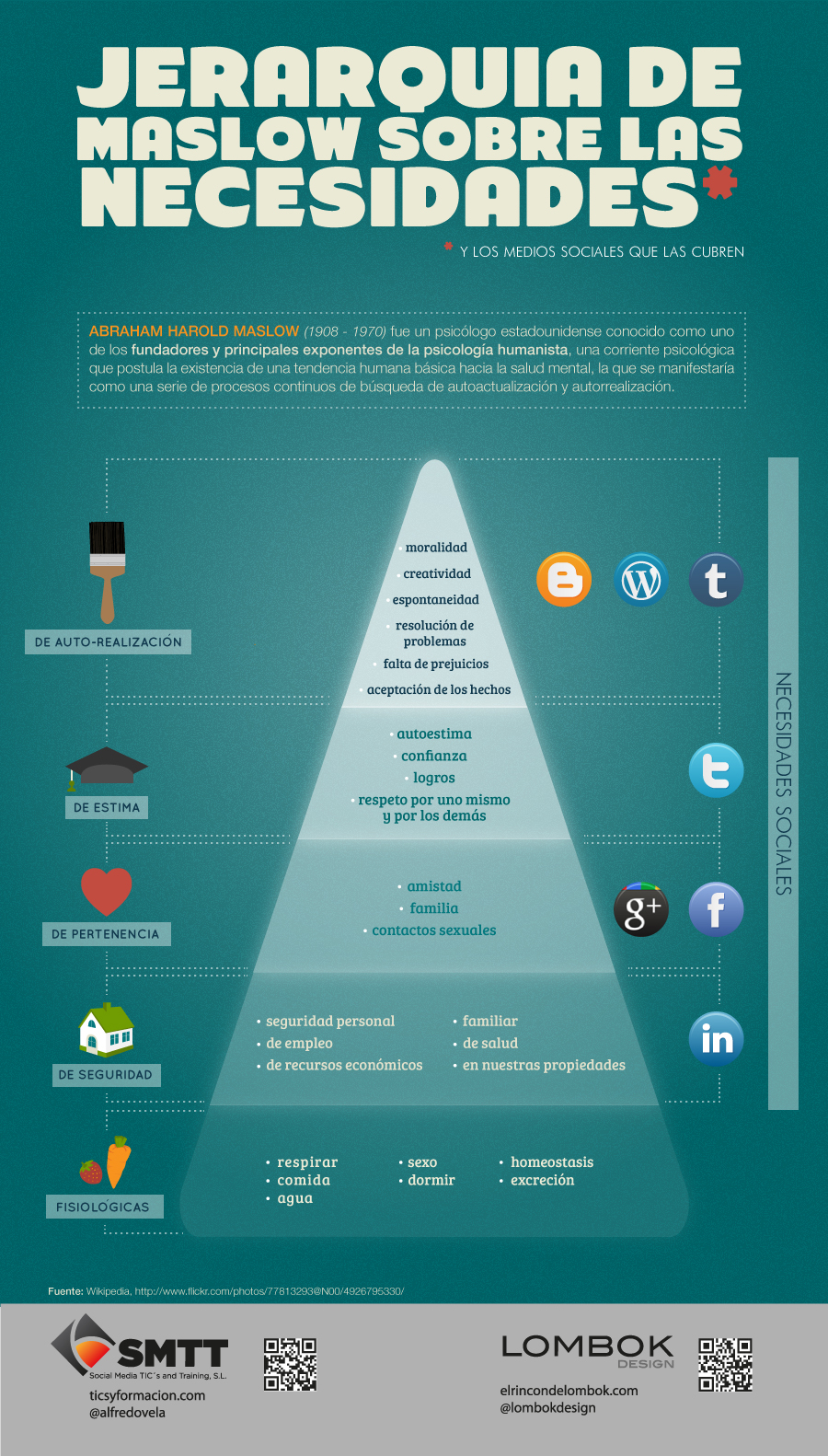 Infografía sobre las jerarquías de maslow y las redes sociales