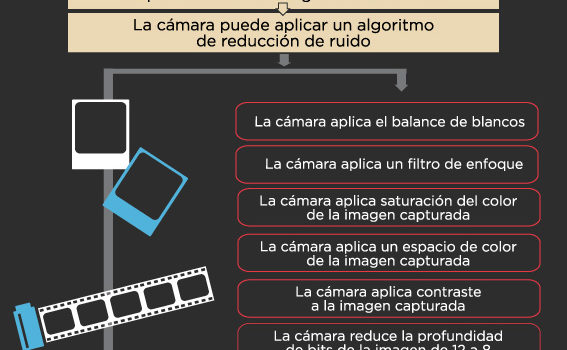 Haz tus fotografías en formato RAW #infografia #fotografia