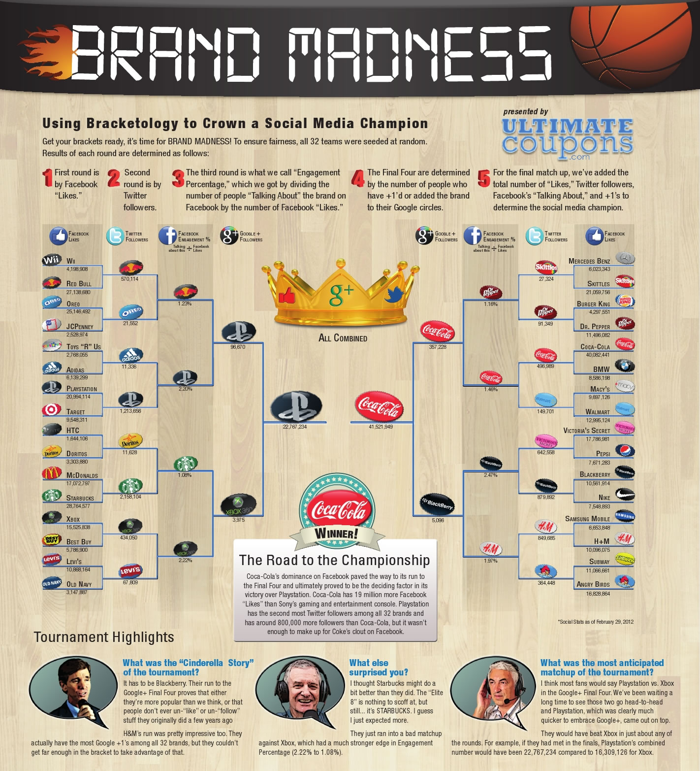 brand madness