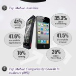 Mobile Trends in USA for 2012 #infografia #movil