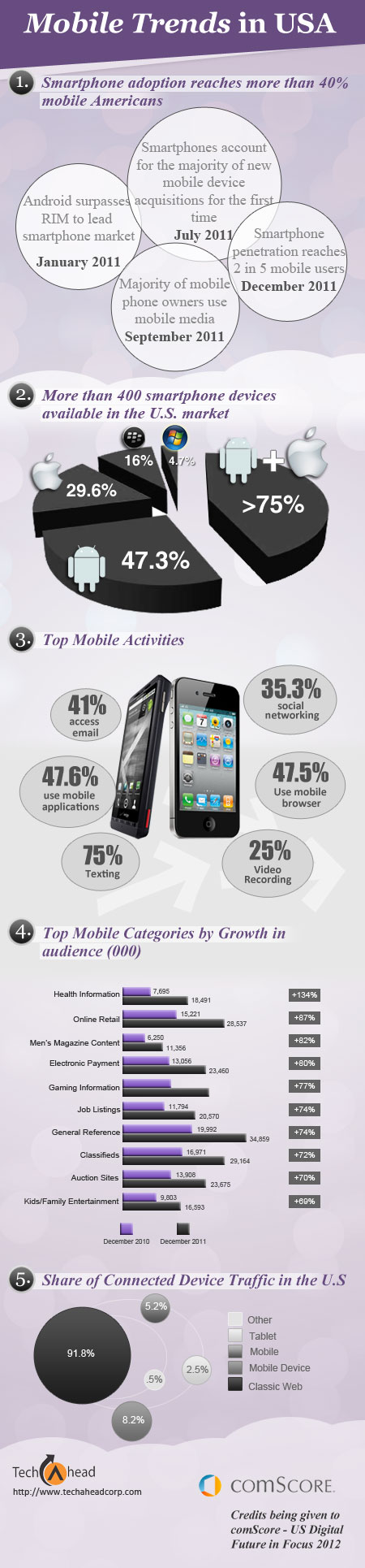 mobile trends in USA for 2012