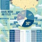 Guía de salarios en el Social Media #infografia #socialmedia