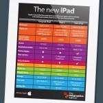 Características del nuevo iPad #infografia #infographic #apple #tecnologia