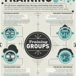 Cómo formar a los trabajadores en el uso del Social Media #infografia #socialmedia
