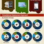 Cómo los smartphones pueden ayudar a tu empresa #infografia #tecnologia