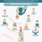 Cómo es el comprador del iPad #infografria #infographic #apple #ipad