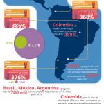 Creación de empleo por la nube en América Latina #infografia #tecnologia