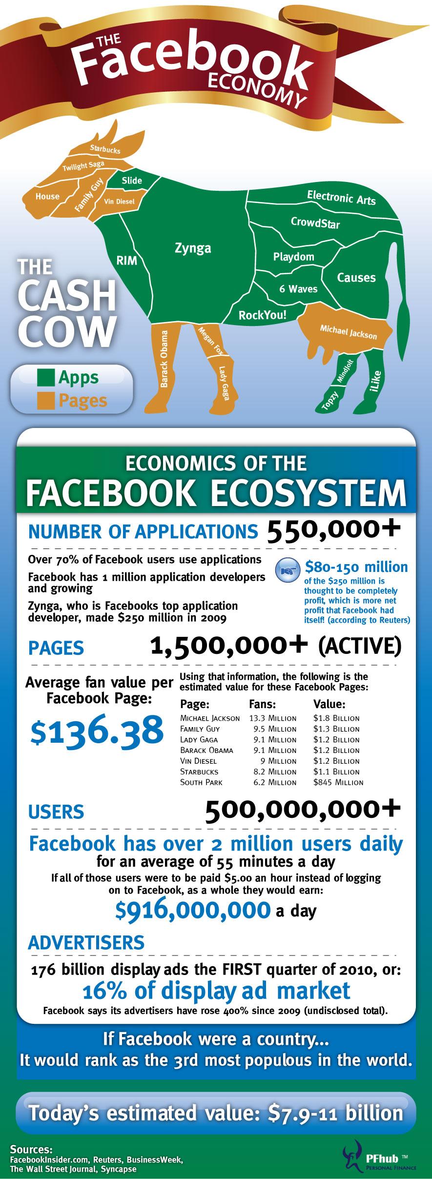 economia de facebook