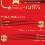El vídeo en Internet #infografia #infographic #internet #video