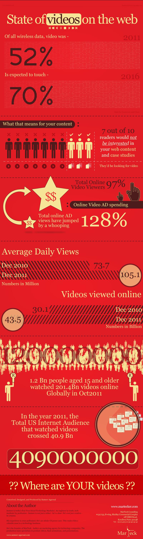 video en internet