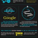 Google hace irrelevantes los enlaces orgánicos #infografia #infographic #seo #google