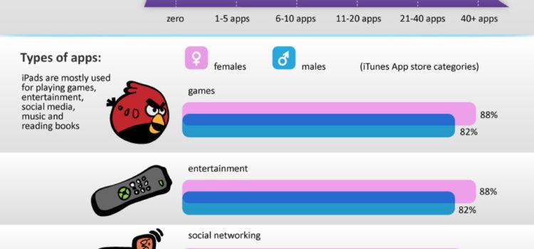 Quien comprará el nuevo iPad #infografia #ipad