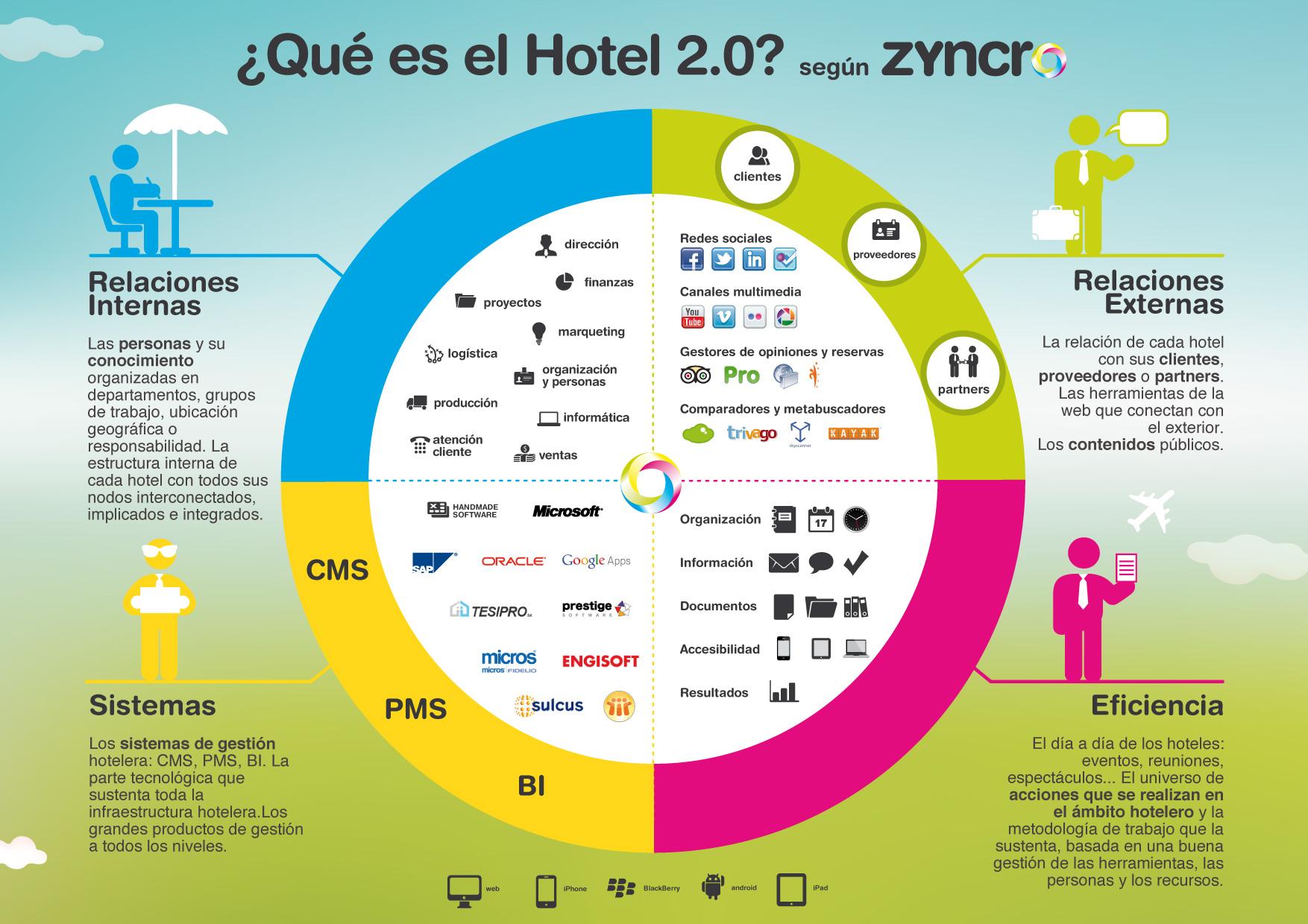 hotel 2.0