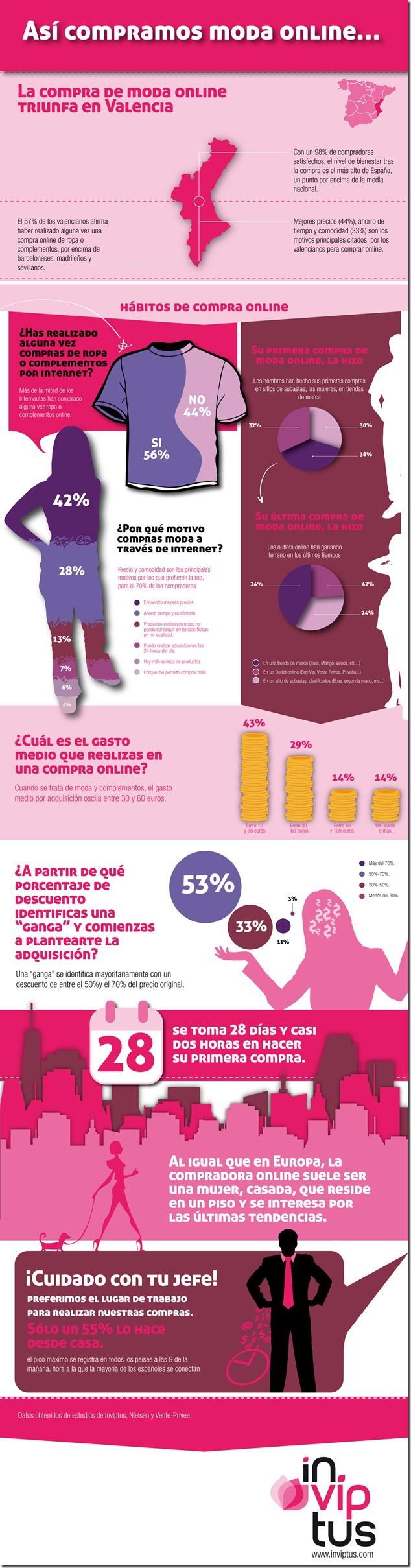 compra de moda online triunfa en valencia