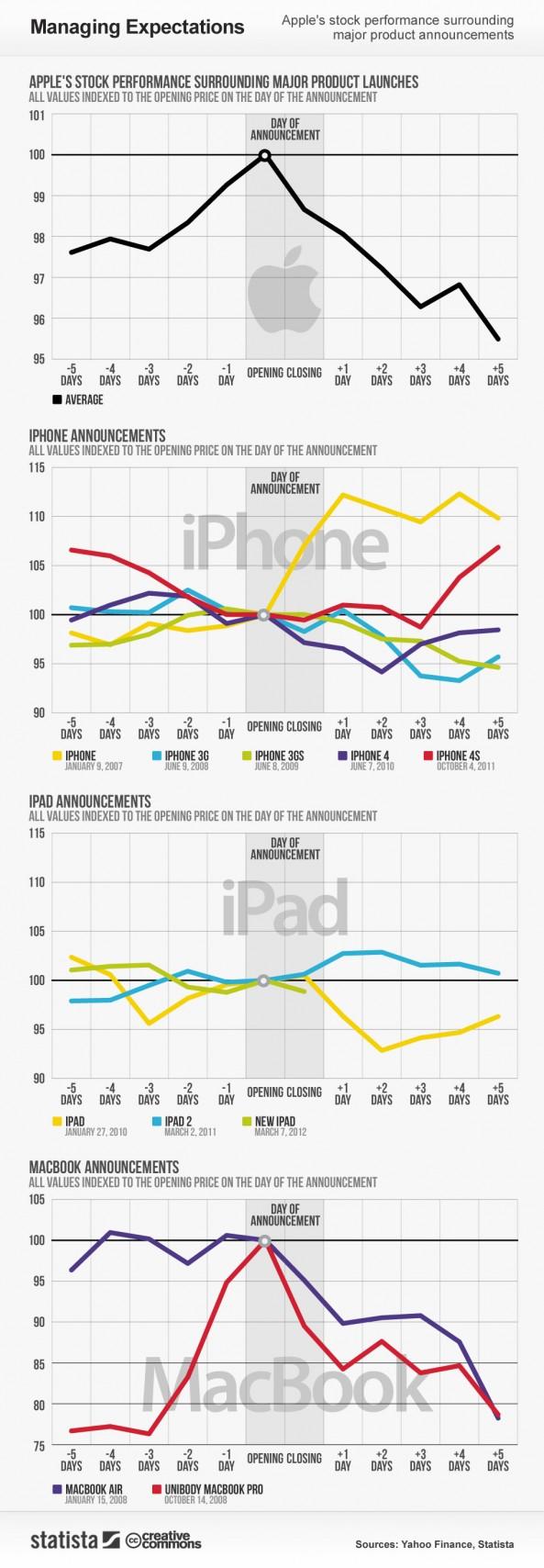 las presentaciones de apple y los mercados
