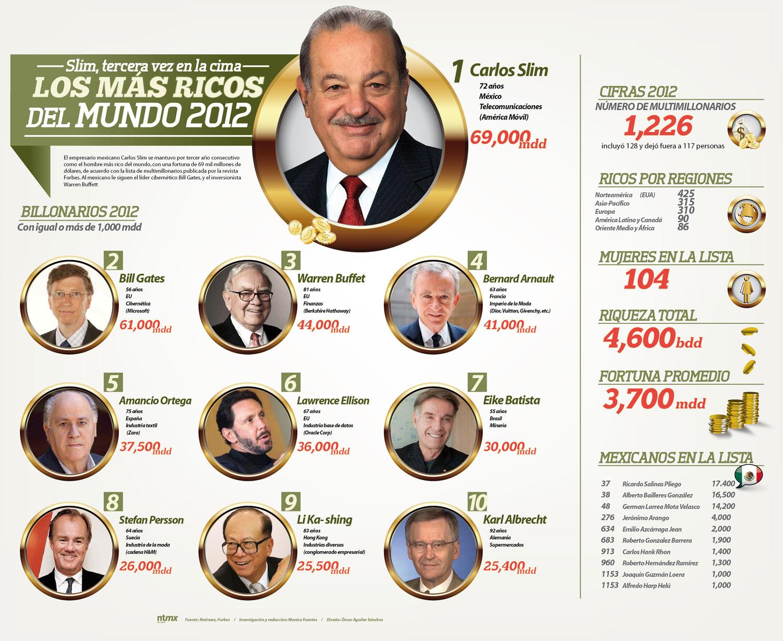 las personas mas ricas del mundo 2012