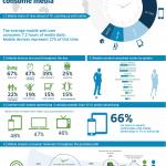 El móvil ha cambiado la manera de consumir medios #infografia #movil
