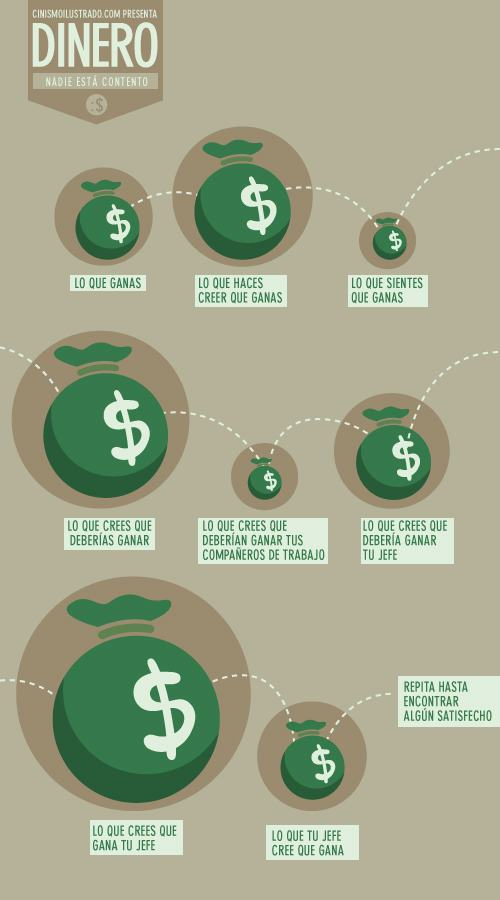 dinero que gana