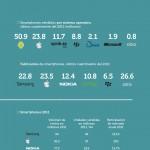 Smartphones #infografia #tecnologia