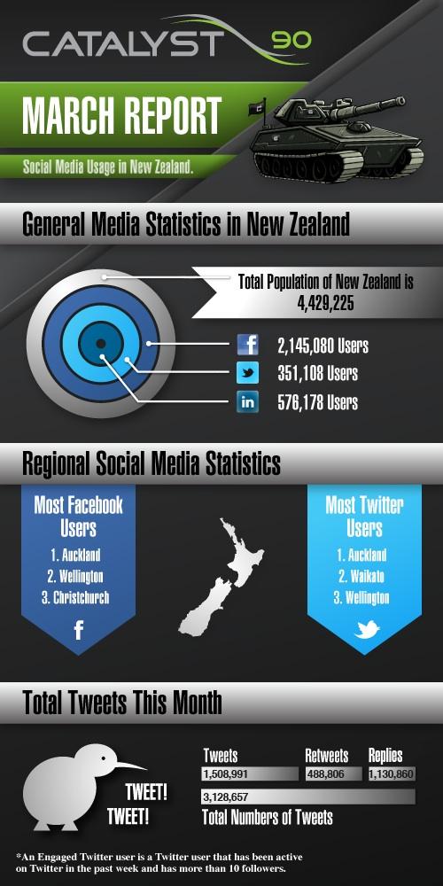 Social Media en Nueva Zelanda