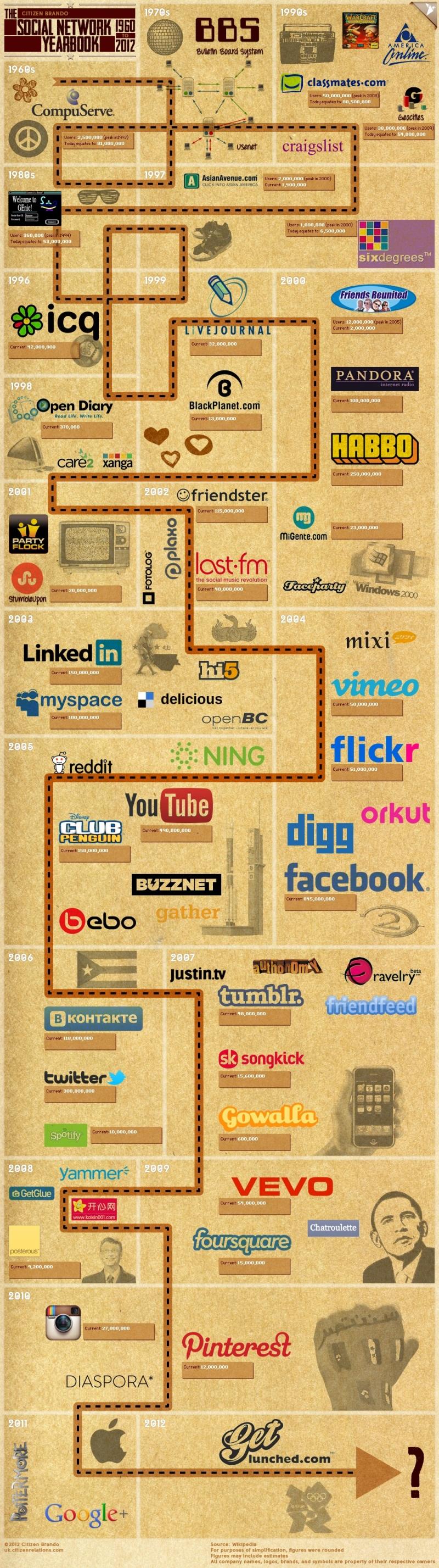 timeline de las redes sociales 1960-2012