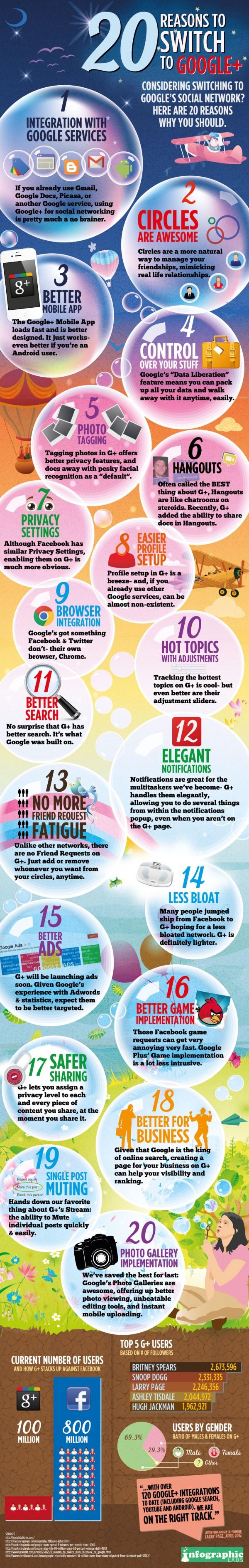 20 razones para usar google +