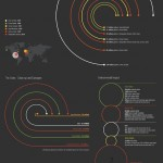 Worlds Worst Oil Spills #infografia #infographic #environment #medioambiente
