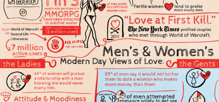 Citas en el mundo virtual #infografia #infographic #socialmedia