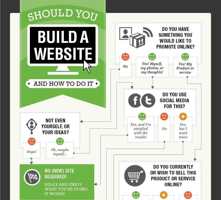 crear una web