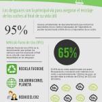 Desguaces: recuperación y reciclado de materiales #infografia #infographic #medioambiente #reciclaje