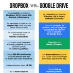 DropBox vs Google drive #infografia #infographic #internet #dropbox #google #tecnologia