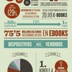 Ebooks vs libros #infografia #infographic #tecnologia