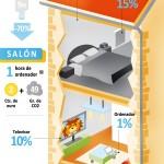 Consumo energético en España #infografia #infographic #energia #energy