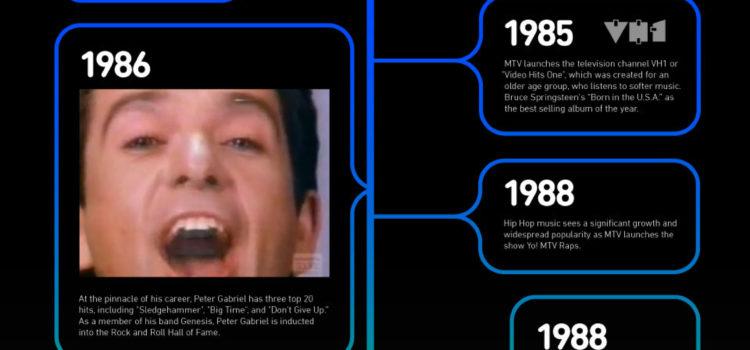 Timeline del vídeo musical #infografia #infographic #video