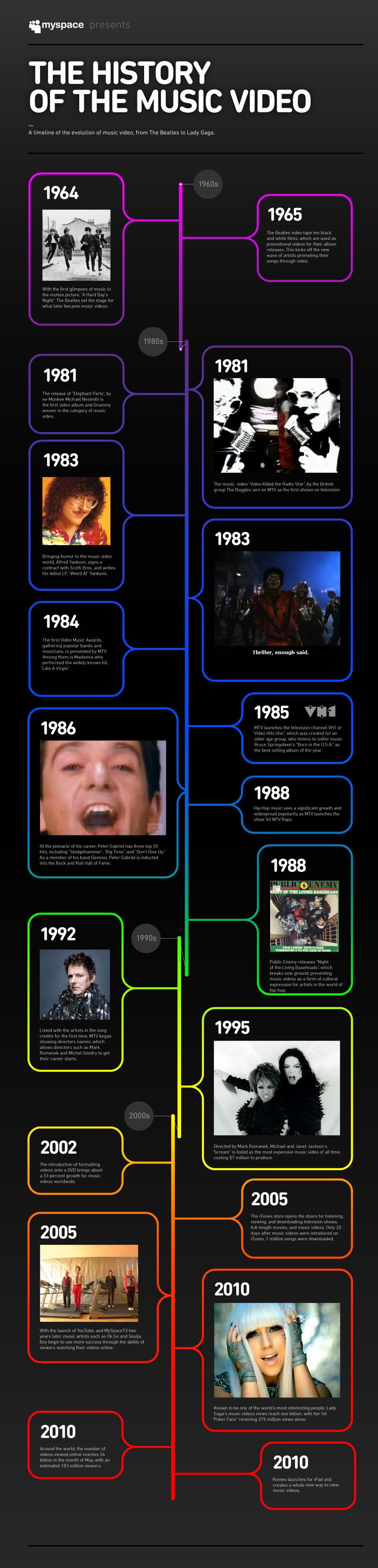 historia de los vídeos
