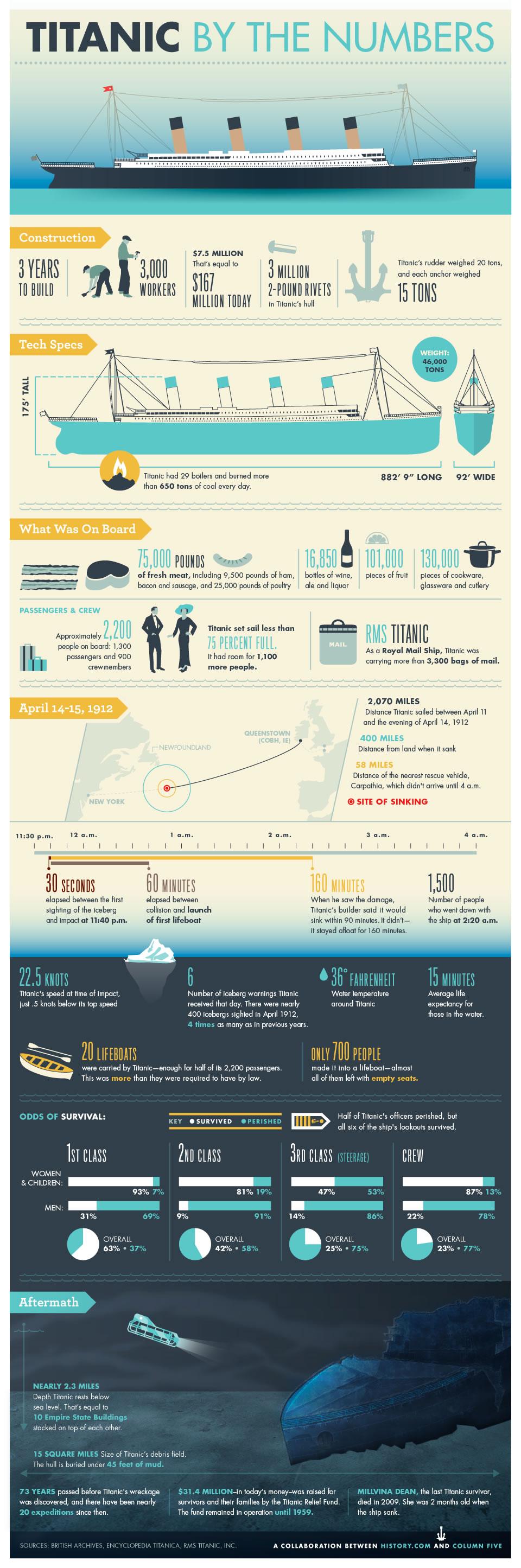 los números del titanic