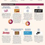 Las mejores campañas publicitarias de todos los tiempos #infografia #infographic #marketing